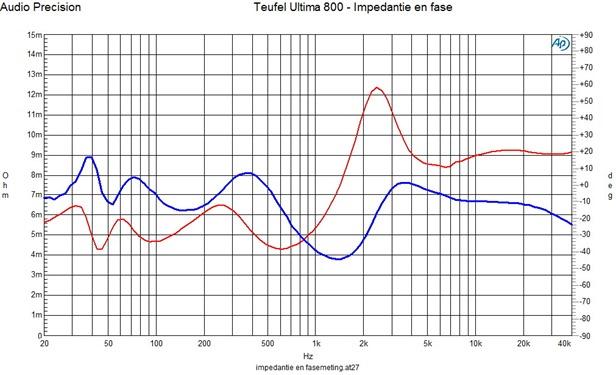 impedantie en fasemeting Teufel Ultima 800